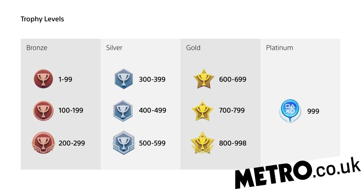 PS5 Trophies revamp starts tonight on PS4 with new 999 level cap