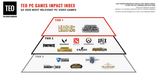 Q3 2020's Most Impactful PC Games: League of Legends' Dominance Remains Undisputed, COVID-19 Policies Continue to Upset the