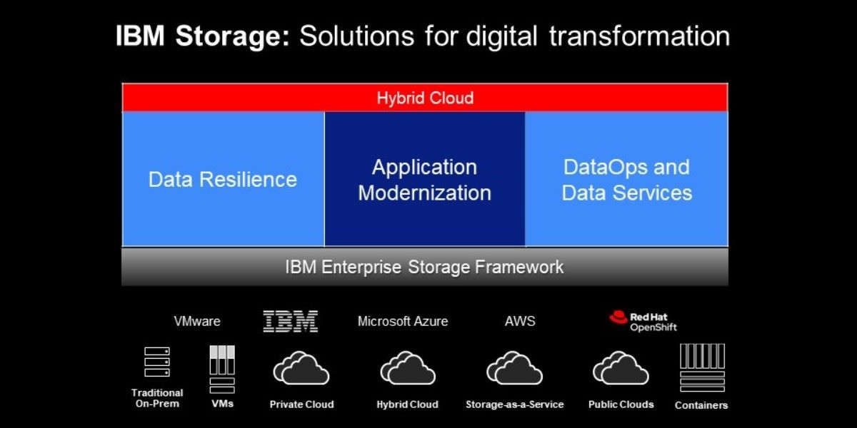 IBM revamps its storage lineup to better enable hybrid cloud computing
