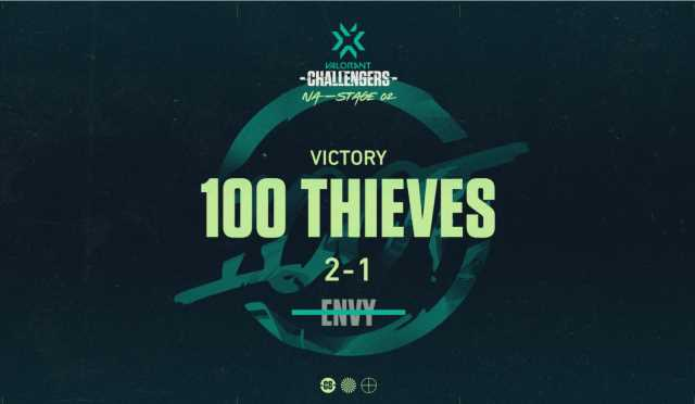 100 Thieves advance to Grand Finals of VCT after defeating Envy