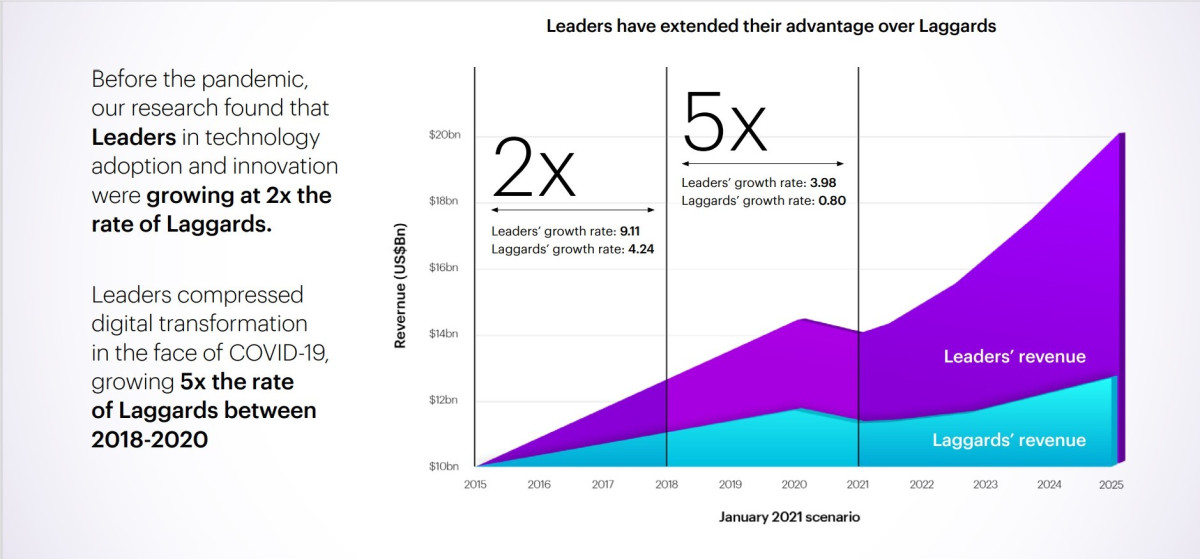 Accenture says IT investments are bearing fruit