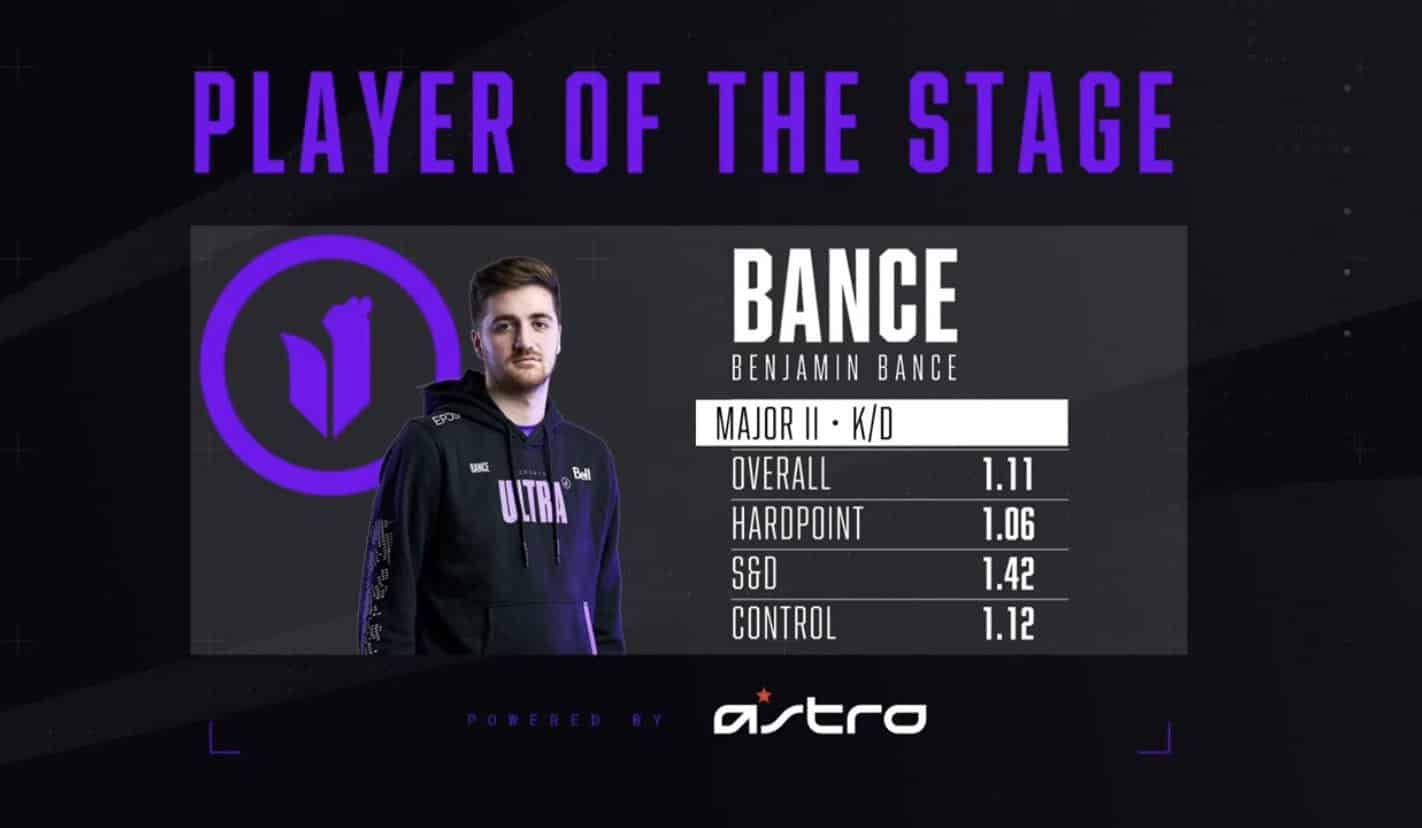 Bance Awarded CDL Stage 2 Player Of The Stage