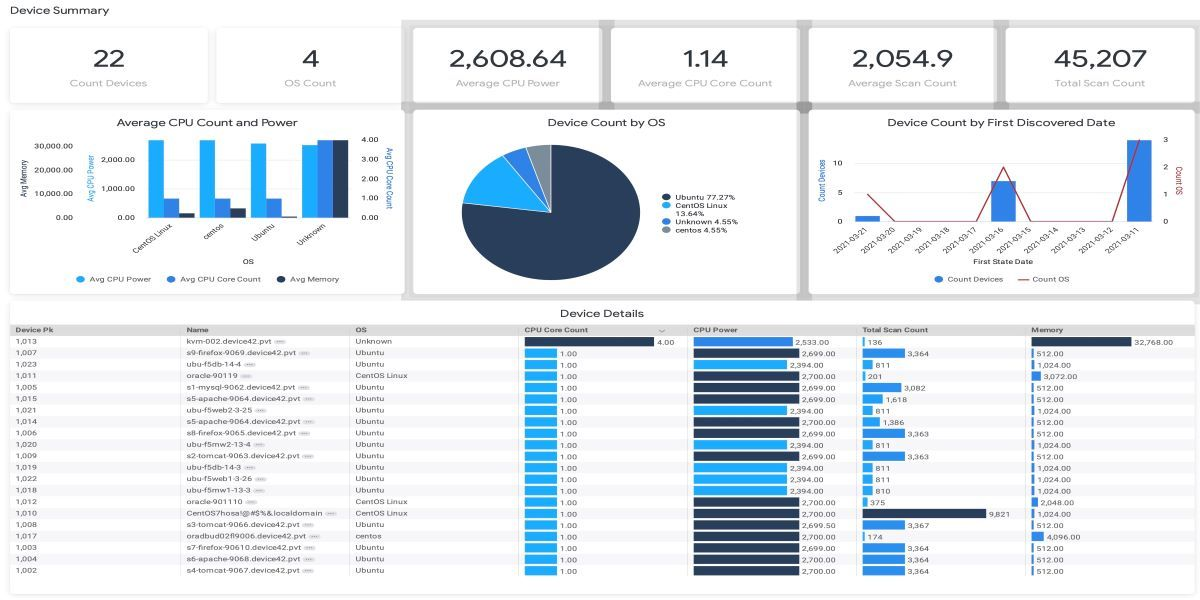 Device42 extends AIOps reach of IT infrastructure discovery tool