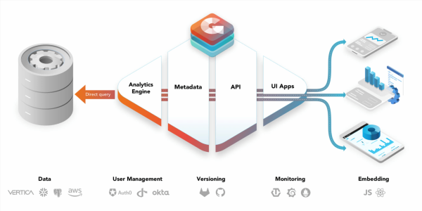 GoodData unveils analytics as a set of microservices in data-as-service platform