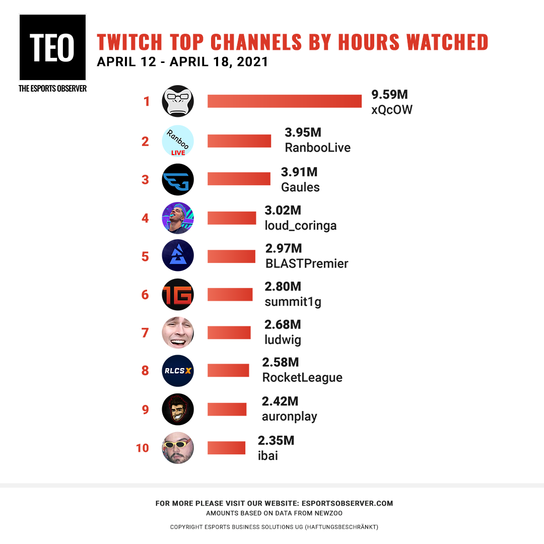 xQc Controversy Drives GTA V Over Just Chatting – Weekly Twitch Top 10s, April 12-18 – The Esports Observer